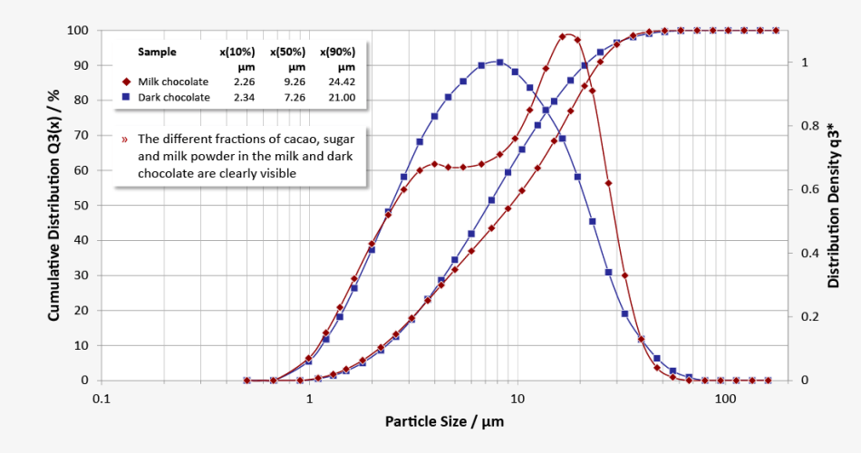 Milk chocolate (x50 = 9.26 microns) and dark chocolate (x50 = 7.26 microns) have significantly different proportions of fine and coarse particles