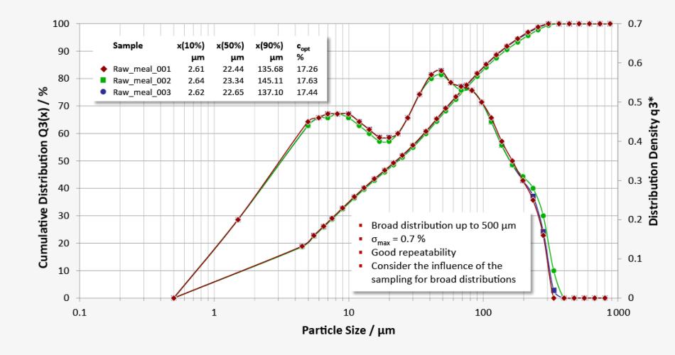 Measuring results Q(x)-SD-diagram: several measurements, reproducibility