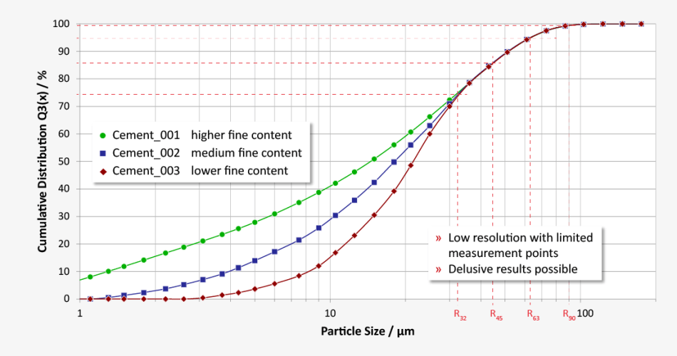 Measuring results Q(x)-S-diagram: several measurements with different fine content