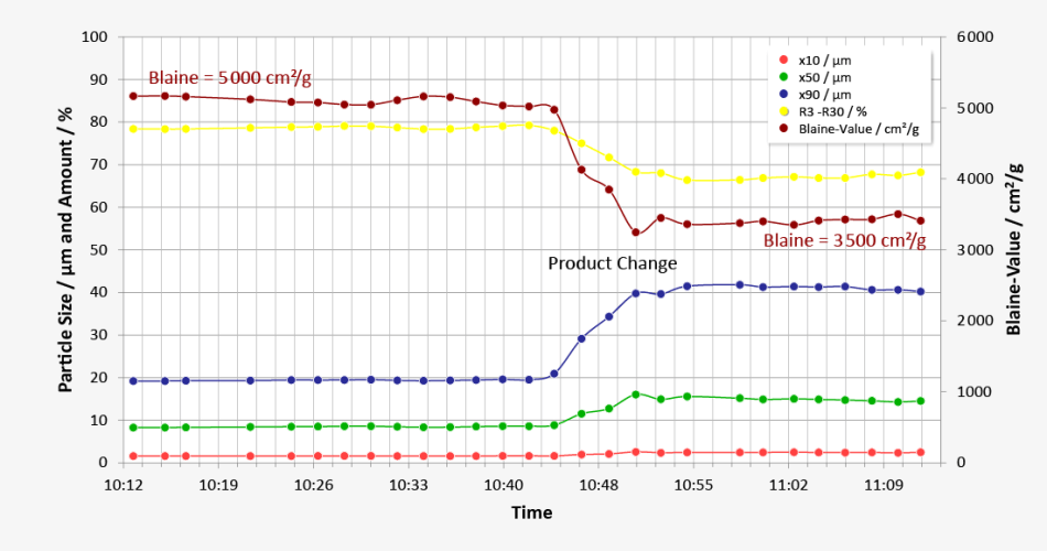 Measuring results Q(t)-diagram with calculated Blaine-values: Trend diagram with characteristic values during type changes from fine to coarse products