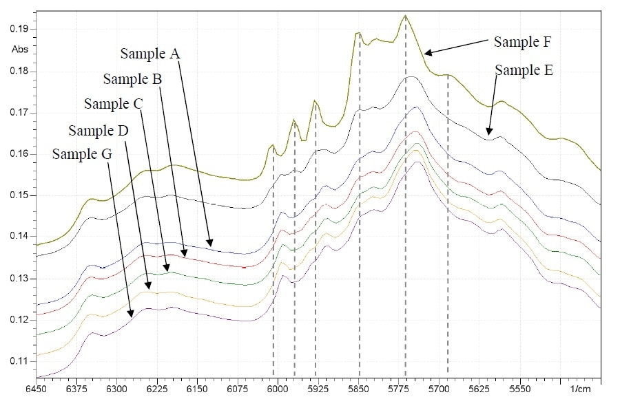 NIR spectra (from 5400-6450)