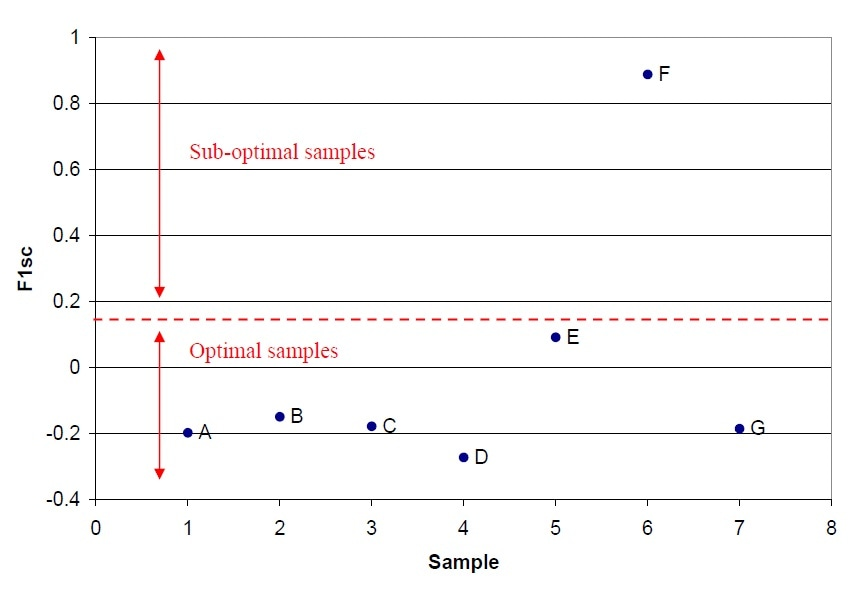 Factor 1 scores values (F1sc) of all samples obtained