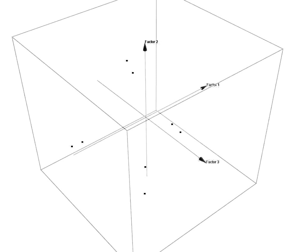 PCA score factors plot showing four clusters representing the four different materials