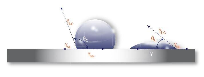 Plasma bonding to a surface