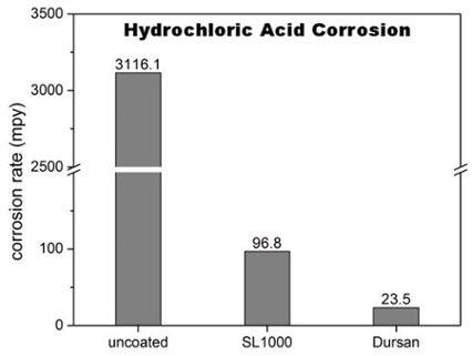 Hydrochloric Acid Corrosion