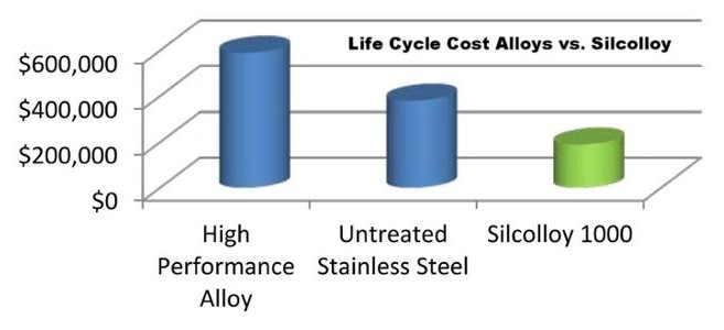 Cost-benefit Silcolloy or Dursan coated stainless steel