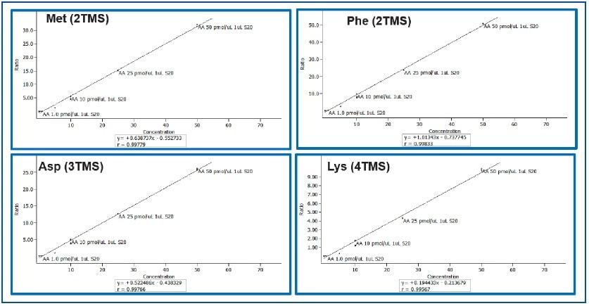 Calibration Curves for Methionine, Phenyl Alanine, Aspartic Acid, and Lysine (0.01 to 50 pMol/μL)