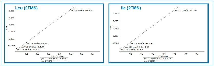 Expansion of Calibration Curves for Leucine and Isoleucine (0.01 to 0.5 pMol/μL).