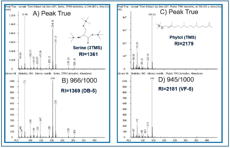 Comparison of Peak True (Deconvoluted-Top) vs. Library Spectra (Bottom) for Serine and Phytol. Calculated RI values are also shown.