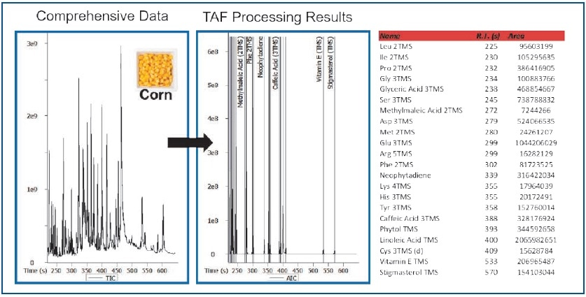 TAF Processing Results – Corn Extract.