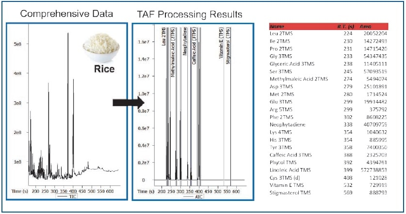 TAF Processing Results – Rice Extract.