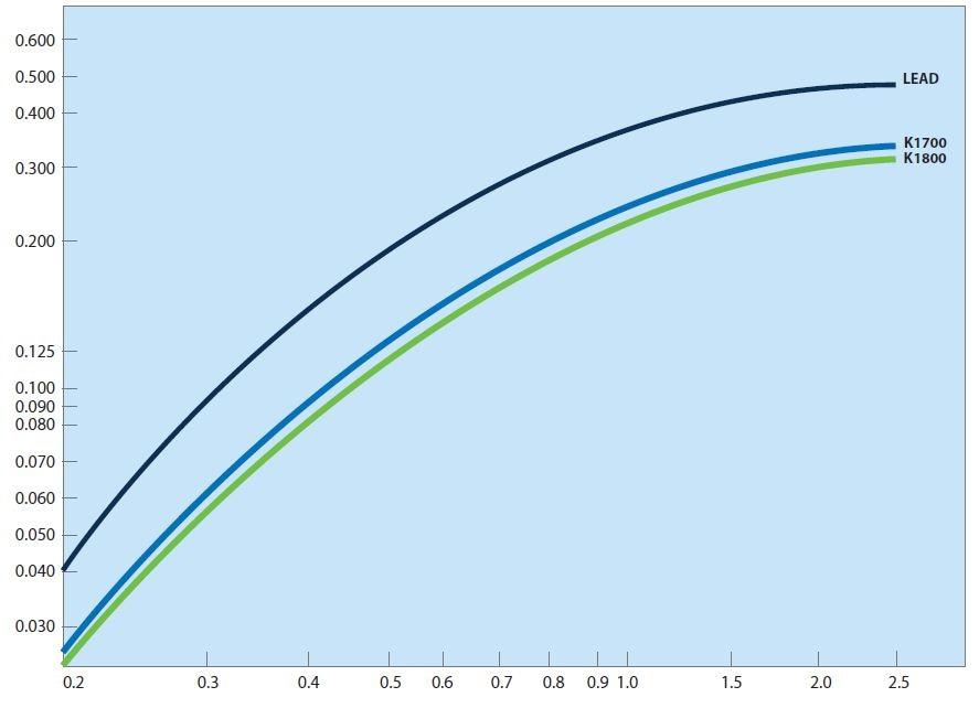 Gamma Ray Energy (MeV) RADIATION ABSORPTION EFFICIENCY