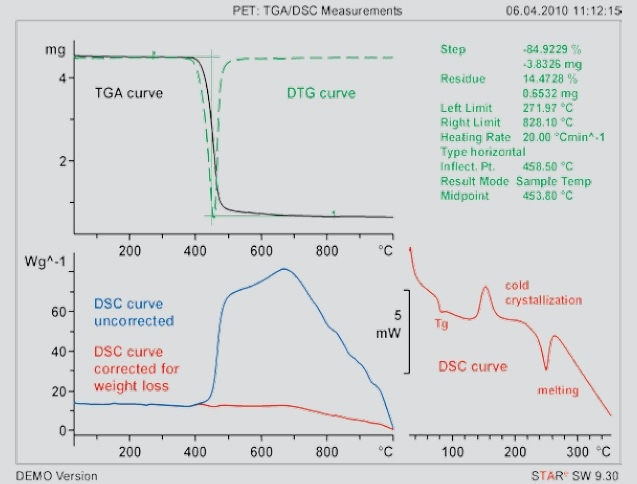 Measurement curves of PET recorded from 30 to 1000 °C at a heating rate of 20 K/minute using a TGA/DSC 1 equipped with a DSC sensor. The TGA curve shows the change in mass of the sample and the DSC curve the endothermic or exothermic effects.
