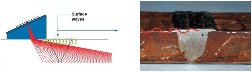 Wave propagation paths. Left, longitudinal waves (red) and surface waves (green). Right, surface wave propagation across the surface of the weld cap (red).
