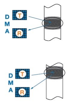 The TRL technique and DMA probes. Using the TRL technique with DMA probes offers the ability to steer the skew angle of the beam.