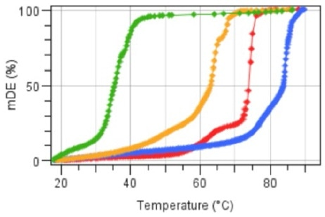Micro-Dynamics Evolution as a function of temperature for three pure waxes and an oil (Palm Oil, Bee wax, Candelilla, Carnauba)