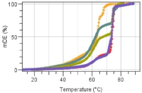 μDE (%) as a function of temperature Bee wax, Candelilla and the three mixtures A, B, C.