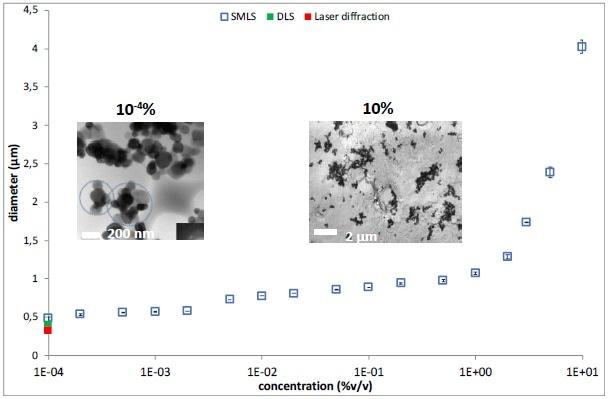 Mean size versus concentration (v/v) for titanium dioxide particles