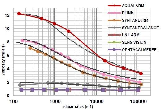 Viscosity profiles of several eye drops measured at 34 °C.