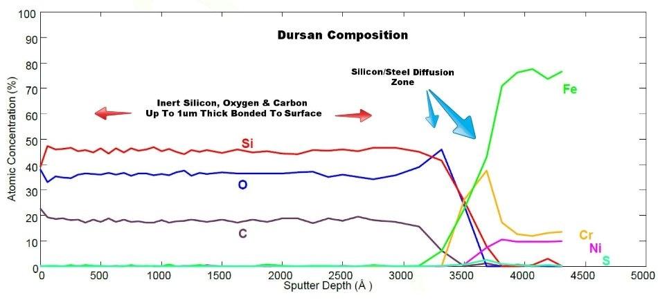Dursan composition
