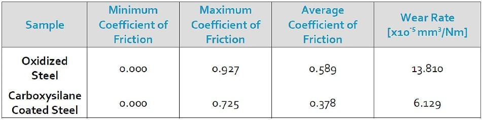 Dursan compared to oxidised stainless steel wear and friction data