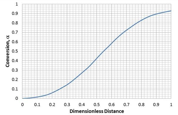 Fiber conversion over the fiber travel direction for baseline case