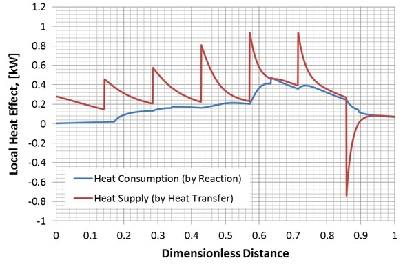 Local heat effect on the fiber