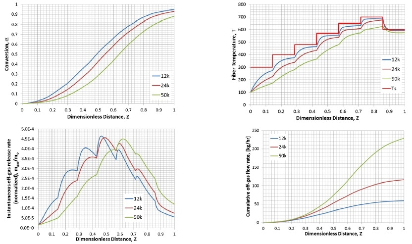 Results for different filament count. (A) Conversions, (B) Temperature, (C) Local off-gas release rates, and (D) Cumulative off-gas flow rates