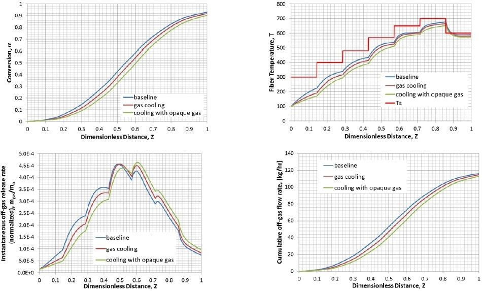 Results for different heat transfer cases. (A) Conversions, (B) Temperature, (C) Local off-gas release rates, and (D) Cumulative off-gas flow rates