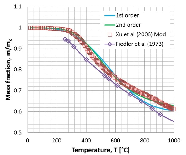 Residual fiber mass fraction during carbonization: experimental data and fitting