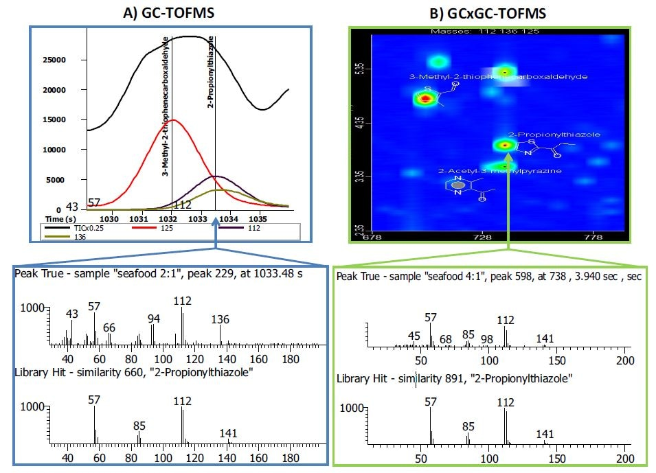 Side-by-side comparison of a GC-TOFMS and GCxGC-TOFMS analysis of the same pet food sample. (A) In the GC-TOFMS mass spectrum the flavoring compound 2-propionylthiazole had a library similarity of 660. Spectral deconvolution was not able to resolve (or identify) a co-eluting compound with m/z 136 in the peak true mass spectrum. (B) In the GCxGC-TOFMS contour plot the two co-eluting compounds were chromatographically resolved in the second dimension. The library similarity for 2-propionylthiazole was improved to 891 and the peak with m/z 136 was identified as 2-acetyl-3-methylpyrazine with a library similarity of 860 (not shown).