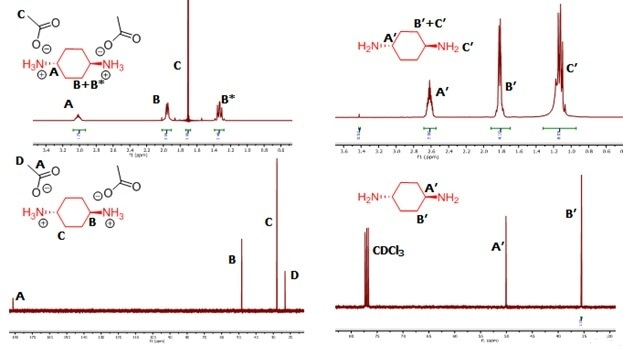 Characterizing Cycloaliphatic-containing Polyimides