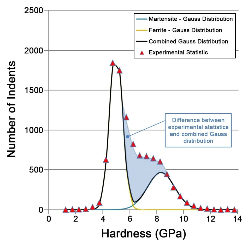 Hardness distribution on sample DP980 as determined by 10,000 hardness measurements.