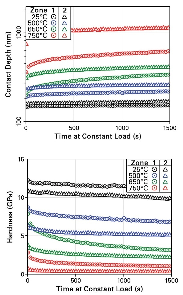 (Top) Creep data from each temperature showing the evolution of indent depth during the test. (Bottom) Decaying hardness over time at each temperature associated with increasing indent depth.