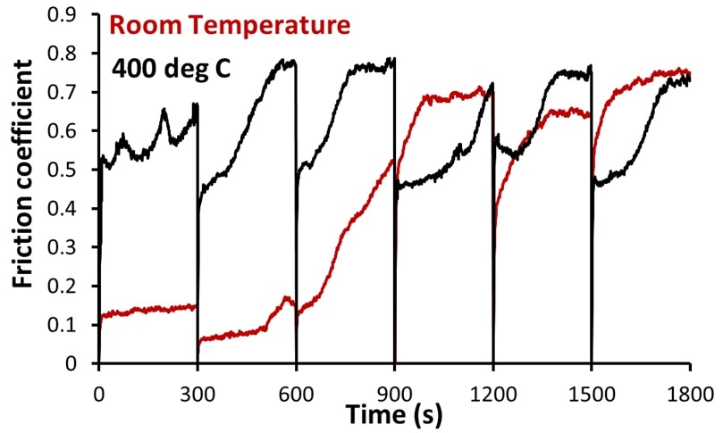 The real time evolution of the friction coefficient as a function of time for both the high and room temperature friction tests. Following every 300 seconds, the friction test was stopped and specimens were subjected to microscopy imaging to measure the wear scar on the ball and disk.