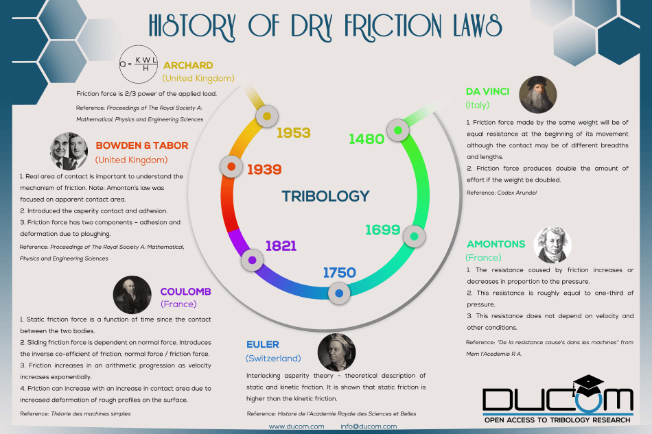 llustration of chronology of events associated with dry contact friction laws developed from 15th until 20th century. Note: Photos were taken from the google images.