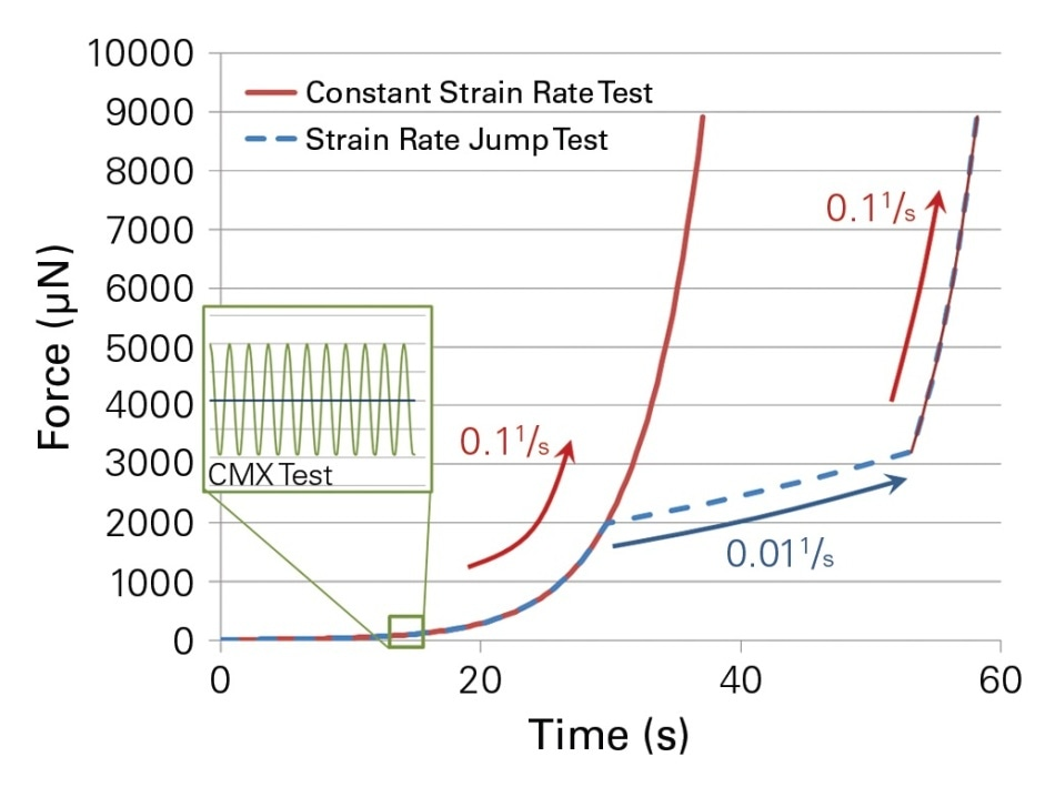 CMX load function with a constant strain rate profile. Red portions are performed at loading rates of 0.11/s. The blue load function jumps between a loading rate of 0.11/s and 0.011/s.