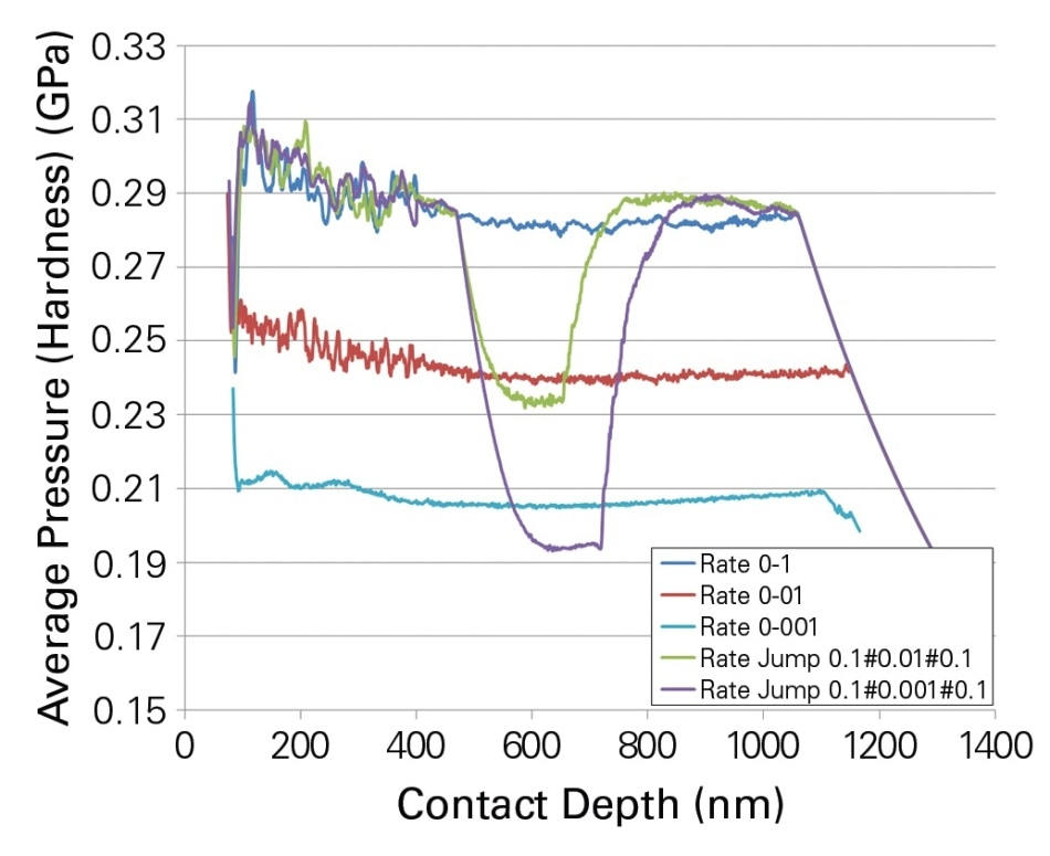 Shows the hardness of the PMMA at different strain rates, it represents the average pressure between the indenter and the sample. It can be clearly seen that during the tests, the stress level for the jump tests changes to the respective constant strain rate. The curves represented here are the average curves of four indentation experiments, which also indicate the reproducibility of the indentation tests.