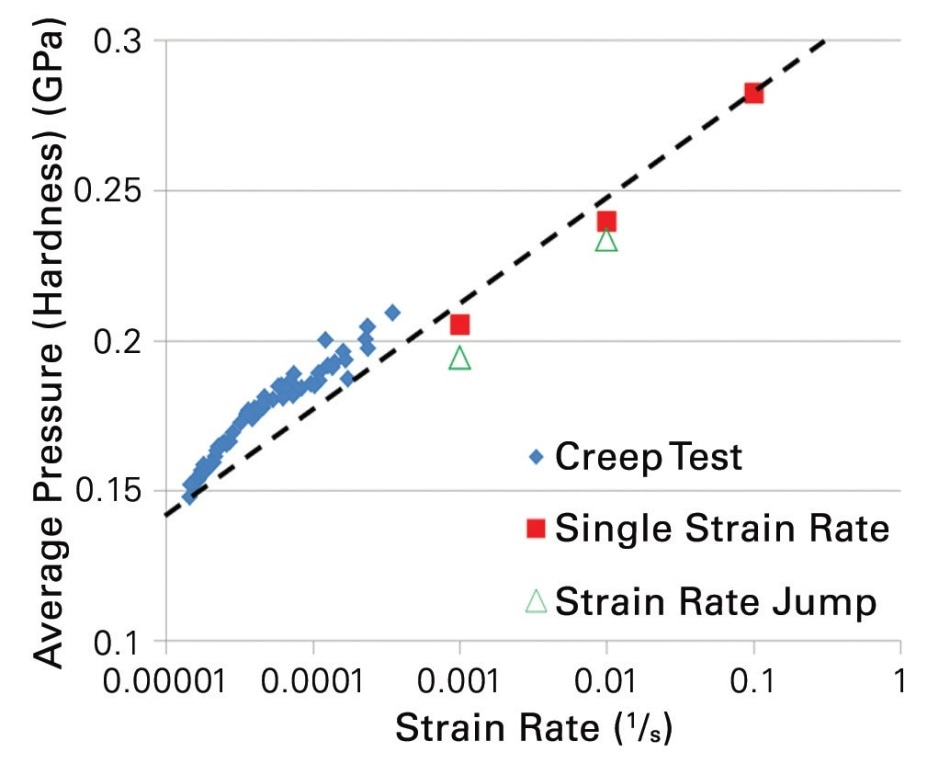 Hardness versus depth for the constant strain rate and strain rate jump tests.