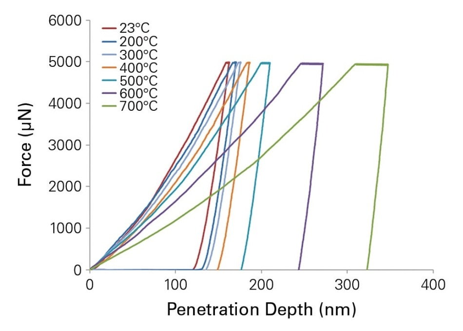 Force-displacement indentation curves obtained for temperatures up to 700 °C from the quasi-static indentation performed with 10s of loading, 5s of hold, and 1s unloading.