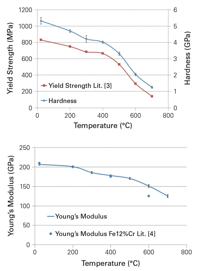 Hardness (top) and Young's Modulus (bottom) in a function of temperature and comparison to tensile test data.