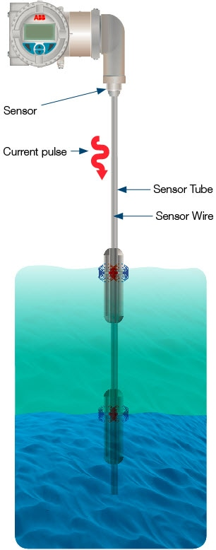 Magnetostrictive level transmitters use the speed of a torsional wave in a wire to produce a level measurement