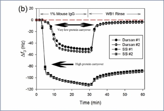 QCM-D (Quartz Crystal Microbalance with Dissipation monitoring)
