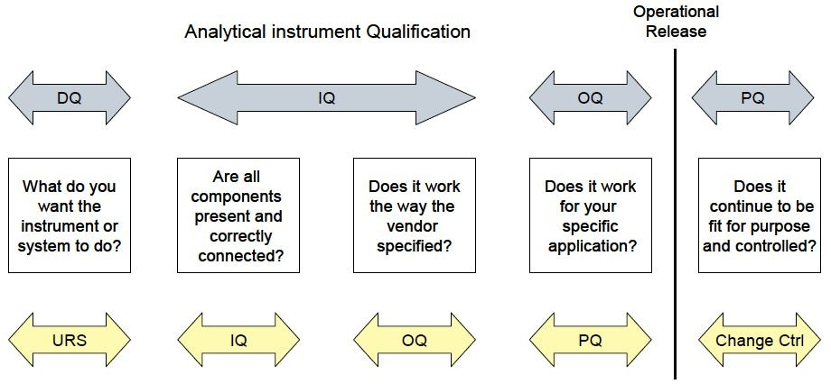 Differences between Analytical Instrument Qualification and Computer System Validation terminology.