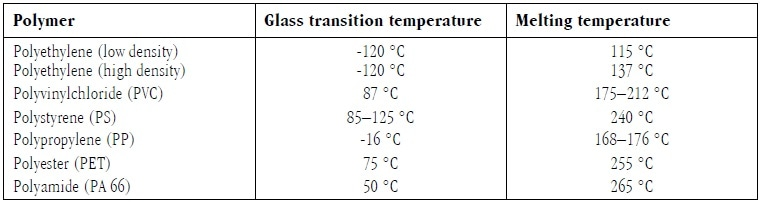 Glass transition temperature and melting temperatures of various thermoplastics.