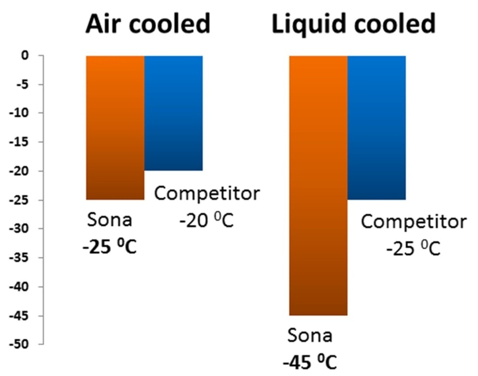 Air (fan) cooled and liquid cooled performance of Sona back-illuminated sCMOS models, versus the nearest competitive backilluminated sCMOS camera type.