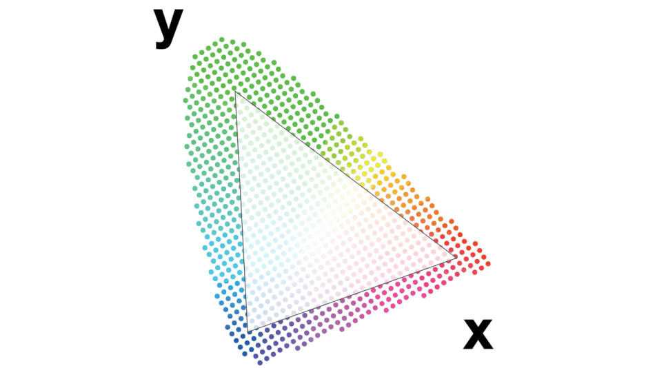 The color gamut is defined by the color coordinates of the three primaries. Any color within the triangle can be made using the primaries located at the vertices.