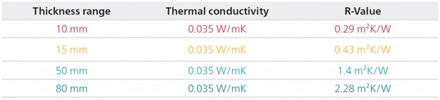 Thermal resistances of glass wool in different thicknesses. Heat flow meter measurement range is defined by thermal resistance.