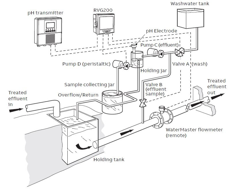 Typical arrangement of effluent flow monitoring system