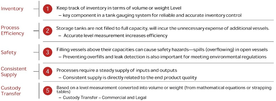 Why Level Measurement?